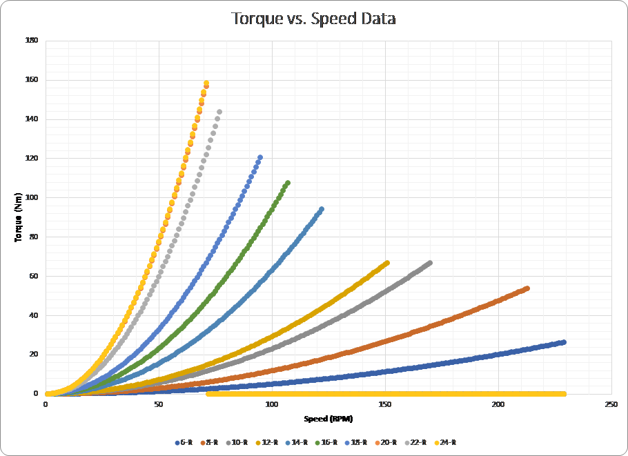 torque-vs-speed-for-epoch-hvls-fans.png